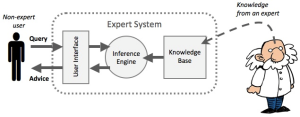 Diagram of expert system, knowledge from expert, and non-expert user.