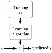 Flow char diagram of training set leading into learning algorithm leading into h. x leads into h and h leads into predicted y.