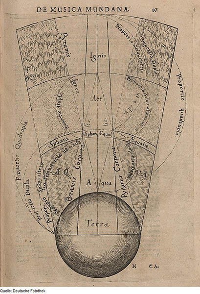 De Musica Mundana, Robert Fludd, 1617. Sonification of the elements of Earth, pyramids as symbol of the interaction between divine ones and terrestial ones. Courtesy of Deutsche Fotothek, public domain.