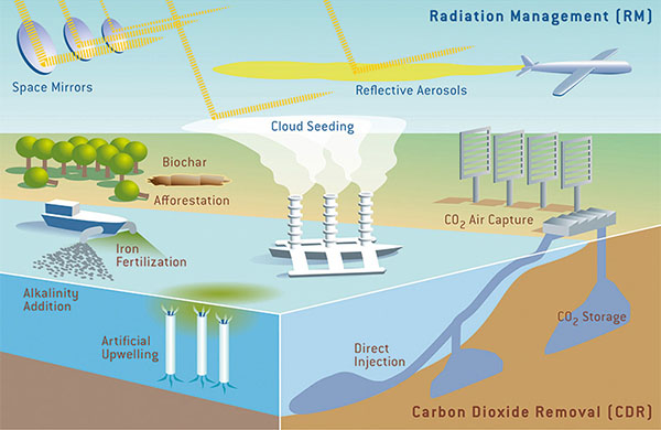 Illustration of various radiation management and carbon dioxide removal technologies: Space Mirrors, Reflective Aerosols, Biochar Afforestation, Cloud Seeding, CO2 Air Capture, Iron Fertilization, Alkalinity Addition, Artificual Upwelling, Direct Injection, CO2 Storage.
