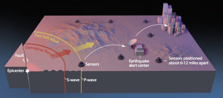 USGS shake alert image