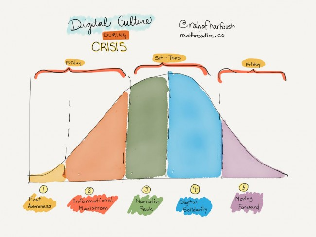 """A bell shaped graph with five sections labeled (1) First Awareness, (2) Informational Maelstrom, (3) Narrative Peak, (4) Digital Solidarity, (5) Moving Forward. The graph is titled """"Digital Culture During Crisis""""."""