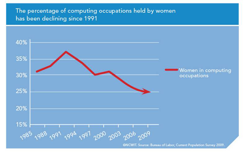 A line graph showing the percentage of computing occupations held by women since 1991. The line begins at 30% in 1985, goes up to around 37% in 1991, and then declines steadily to 25% in 2009.