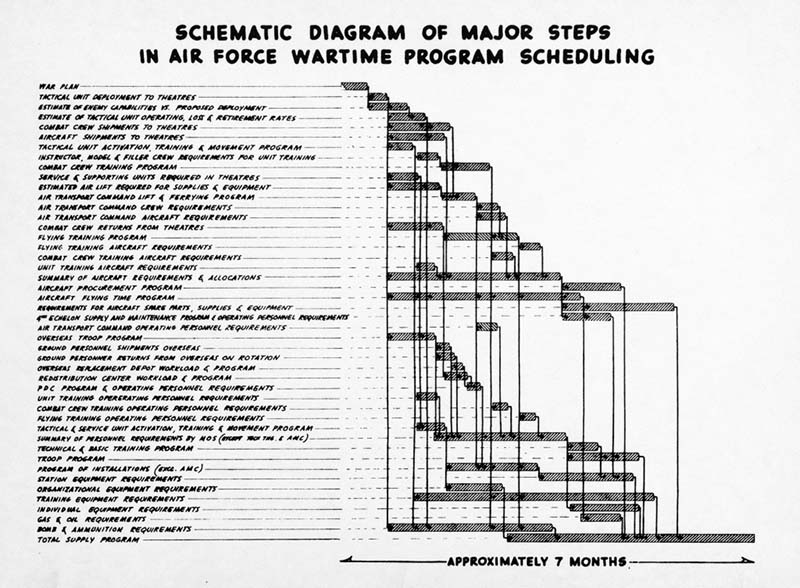 Diagram with steps listed along the right side and a waterfall shaped graph on the left.