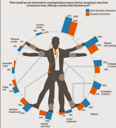 Graphic of a clothed male body, standing in a circle like DaVinci's Vitruvius Man, arms and legs spread, with blue and orange graphs around the circle.