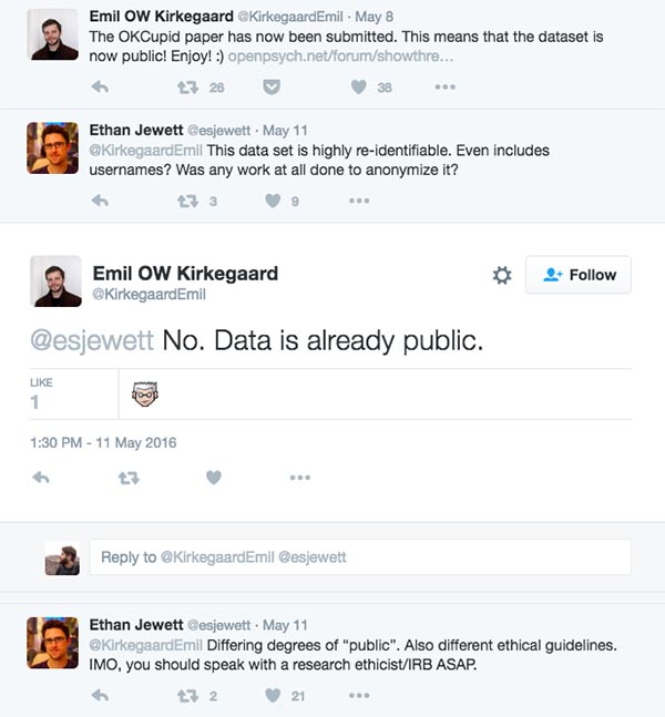 """Screenshot from Twitter of @KirkegaardEmil discussing the release of a dataset with identifiable information, and the concerned response of @esjewett. @KirkegaardEmil """"The OKCupid paper has now been submitted. This means that the dataset is now public! Enjoy! :)"""" @esjewett """"@KirkegaardEmil This dataset is highly re-identifiable. Even includes usernames? Was any work at all done to anonymize it?"""" @KirkegaardEmil """"@esjewett No. Data is already public."""" @esjewett """"@KirkegaardEmil Differing degrees of 'public'. Also different ethical guidelines. IMO, you should speak with a research ethicist/IRB ASAP."""""""
