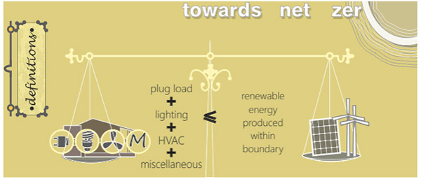 """Graphic titled """"towards net zero"""" with scales on the left side of the scale it says """"plug load + lighting + HVAC + miscellaneous"""" on the right side it says """"renewable energy produced within boundary"""" There is a less than sign between them."""