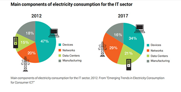 """Graphic with heading: """"Main components of electricity consumption for the IT sector"""". It has two pie charts for 2012 and 2017. In 2012, Devices = 47%, Networks = 20%, Data Centers = 15%, and Manufacturing = 18%. In 2017, Devices = 34%, Networks = 29%, Data Centers = 21%, and Manufacturing = 16%."""