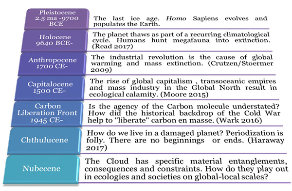 """Graphic of a timeline with descriptions of each: Pleistocene 2.5 ma - 9700 BCE. The last ice age. Homo sapiens evolves and populates the Earth. Holocene 9640 BCE. The planet thaws as part of a recurring climatological cycle. Humans hunt megafauna into extinction (Read 2017). Anthropocene 1700 CE. The industrial revolution is the cause of global warming and mass extinction (Crutzen/Stoermer 2009). Capitalocene 1500 CE. The rise of global capitalism, transoceanic empires  and mass industry in the global north result in ecological calamity (Moore 2015). Carbon Liberation Front 1945 CE. Is the agency of the carbon molecule understated? How did the historical back drop of the Cold War help to """"liberate carbon en masse"""" (Wark 2016). Chthulucene. How do we live in a damaged planet? Periodization is folly. There are no beginnings or ends (Haraway 2017). Nubecene. The cloud has specific material entanglements, consequences and constraints. How do they play out in ecologies and societies on global-local scales?"""