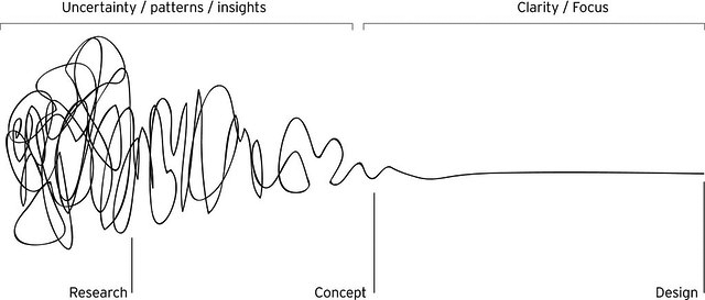 "A very squiggly line that straigtens out from left to right. Above the squiggle the left side of the line (the squiggle side) is labelled ""Uncertainty/patterns/insights/"" and the right side of the line (the straight side) is labelled ""Clarity/Focus"". Below the squiggle the squiggliest part is labelled ""Research"" the part just before it becomes straight is labelled ""Concept"" and the straight end point is labelled ""Design""."