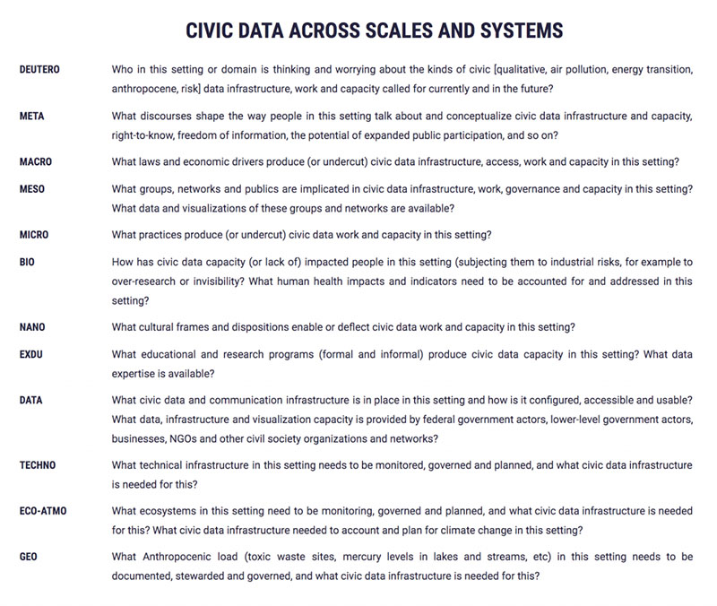 "The image shows a table titled ""Civic Data Across Scales and Systems"" on a white background. On the left side are twelve analytic scales: Deutero, Meta, Macro, Meso, Bio, Nano, Exdu, Data, Techno, Eco-Atmo and Geo. On the right side are analytic prompts and questions for each scale."