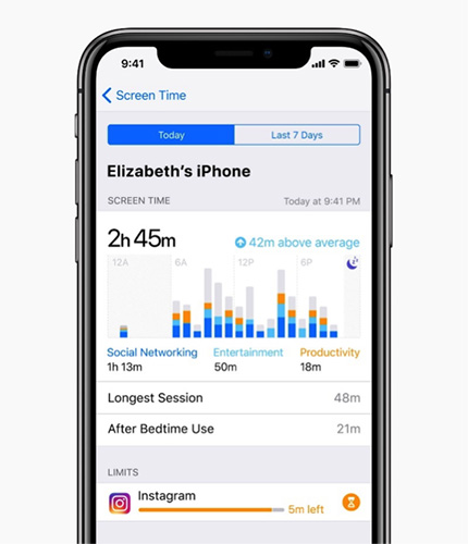 "Screenshot of Apple's ScreenTime app. The ""Today"" tab is highlighted the time is presented on a bar graph with usage statistics listed."