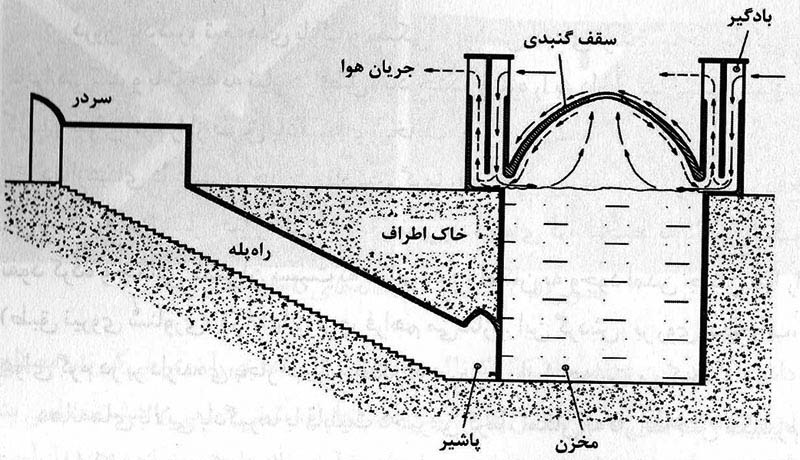 A sketch of schematics of Persian yakhchāl